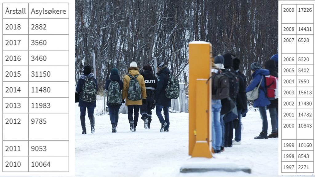 I løpet av noen hektiske uker i 2015, krysset 5.500 asylsøkere grensa til Norge over Storskog. I år er asyltallene noe helt annet. På foto ser du også hele listen over antall asylsøkere fra 1997 og frem til i dag.